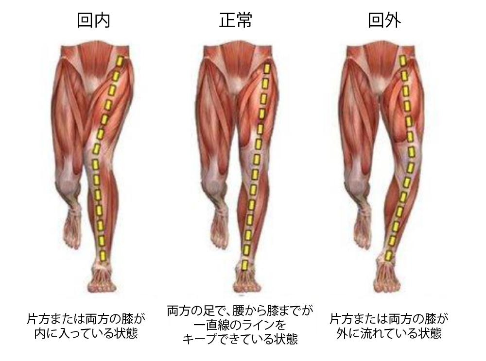 膝の回内回外