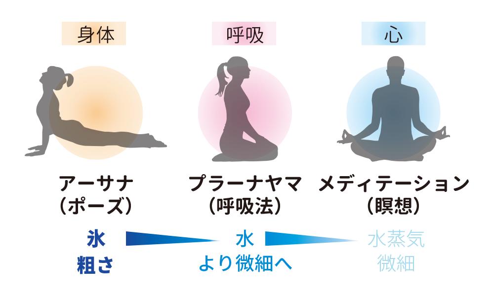 ヨガの三段階