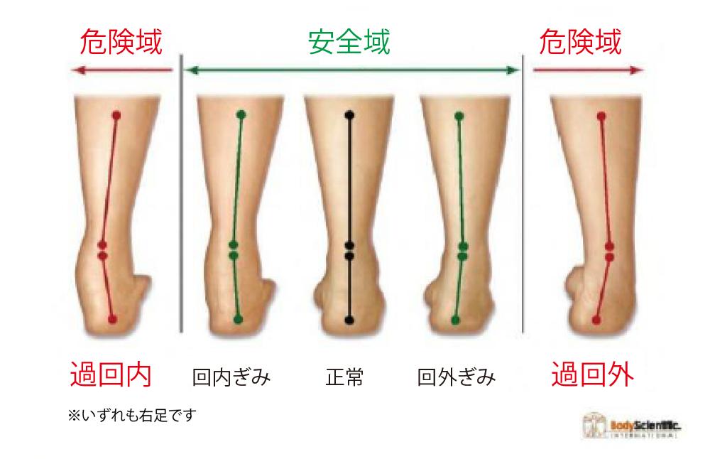 足首の回内回外