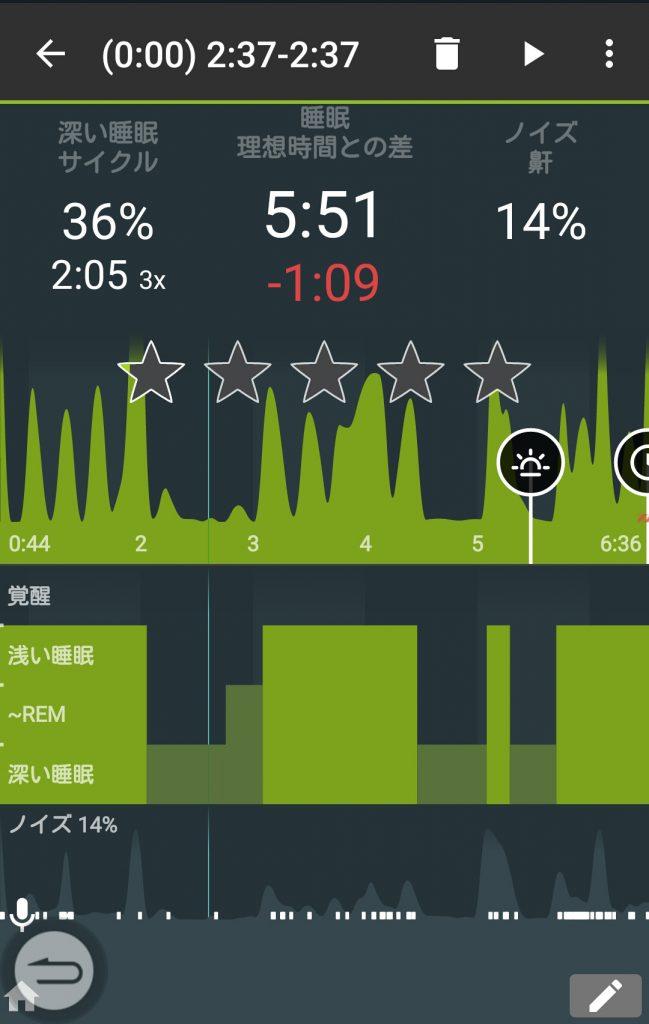 基本は棒グラフだが、1クリックでこの画面表示になる。スターマークは直感での眠りの質レベルの記録に使う