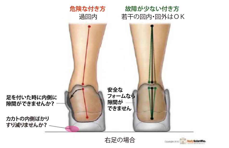 足の付き方