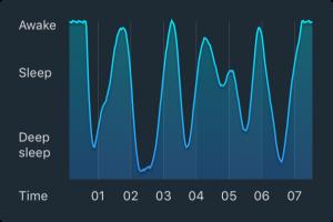 正常な睡眠リズム