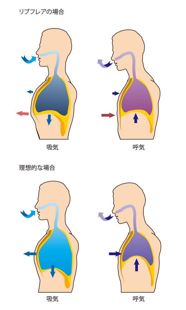 rib-flare-breath